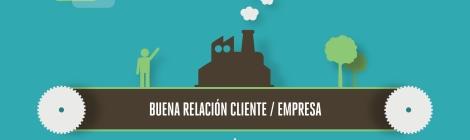 """""""Equilibrio-Cliente-Empresa"""""""