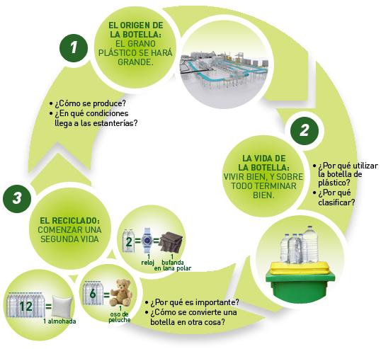 Reciclaje de pet sustentabilidad - Reciclaje de palet ...