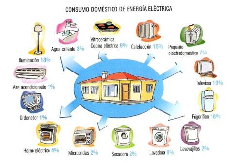 consumo doméstico de energía eléctrica