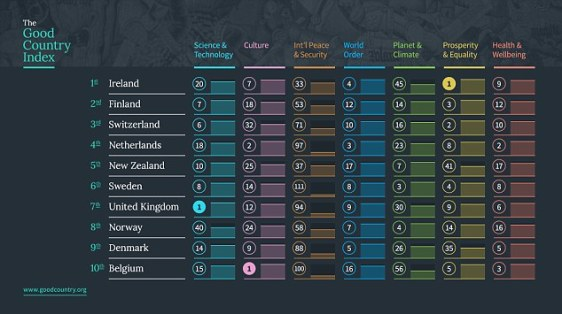 good-country-index