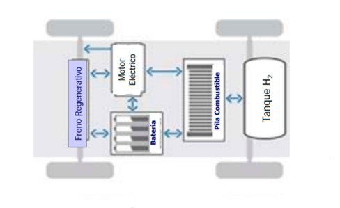 Autos-de-hidrógeno-2